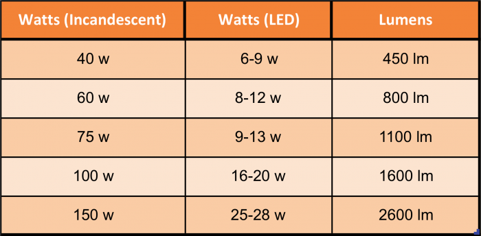 which light bulb lumens to watts conversion